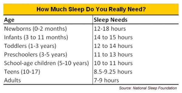 how much sleep is oversleeping