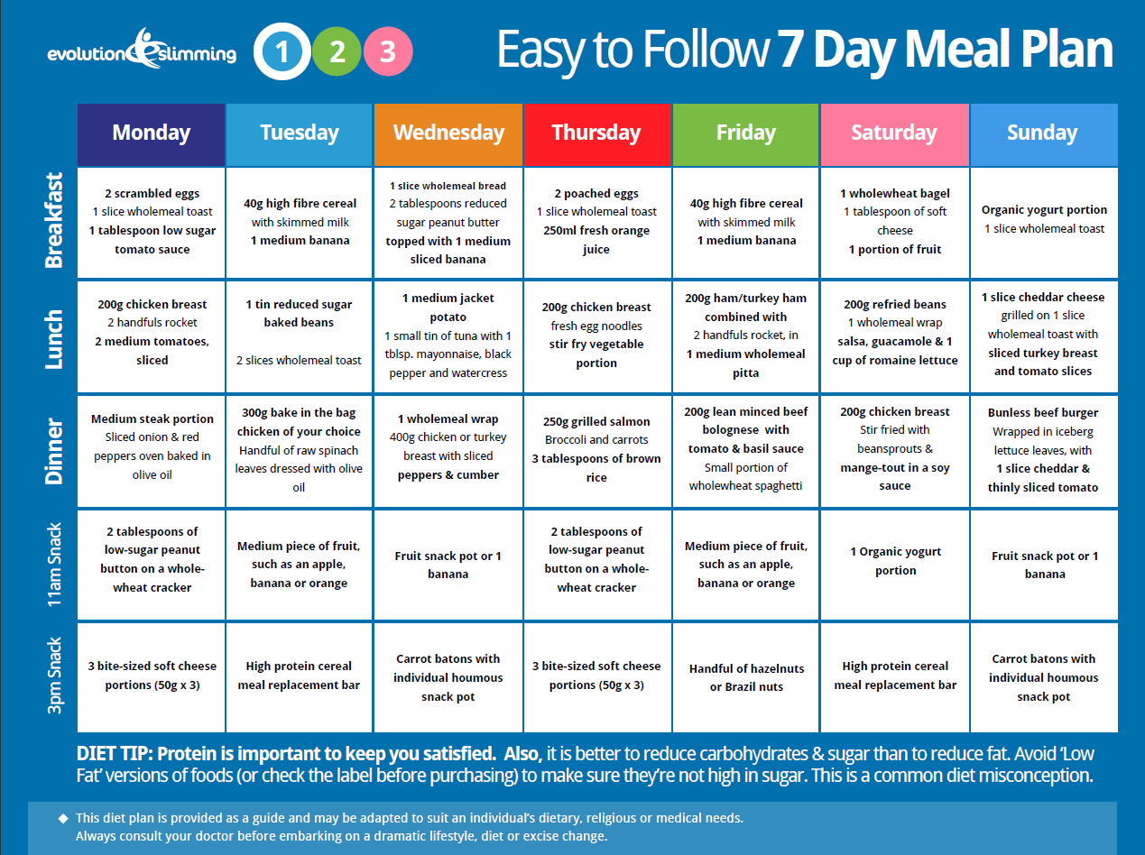 Easy To Follow 7 Day Meal Plan
