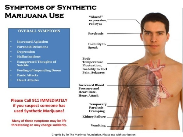 Symptoms of Synthetic Marijuana (Weed) Use