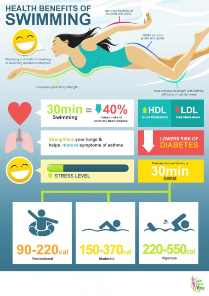 benefit swimming for weight loss