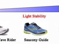 categories of running shoes