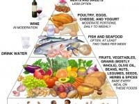 The Mediterranean Diet pyramid concept