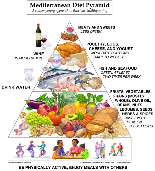 The Mediterranean Diet pyramid concept