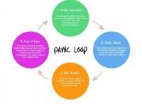 The Panic loop