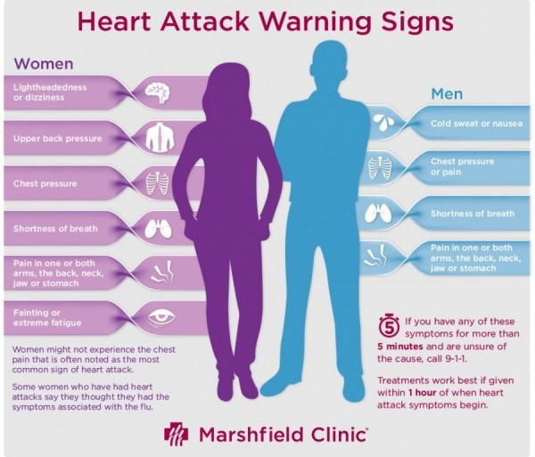 heart attack symptoms men vs women